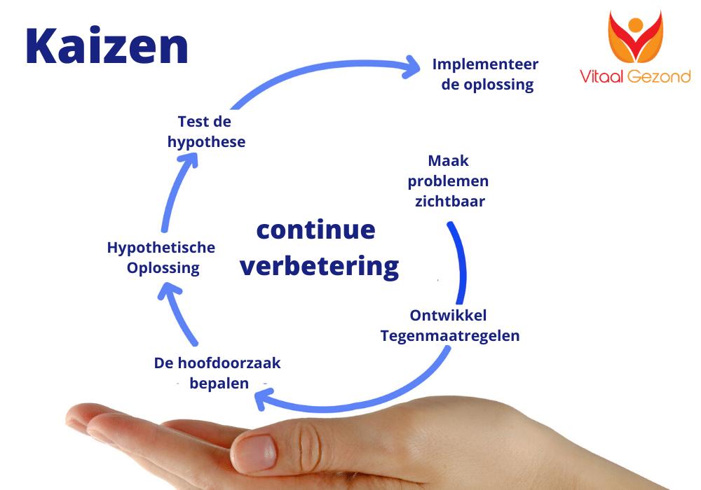 Plaatje waarop de ''Kaizen'' methode wordt uitgelegd